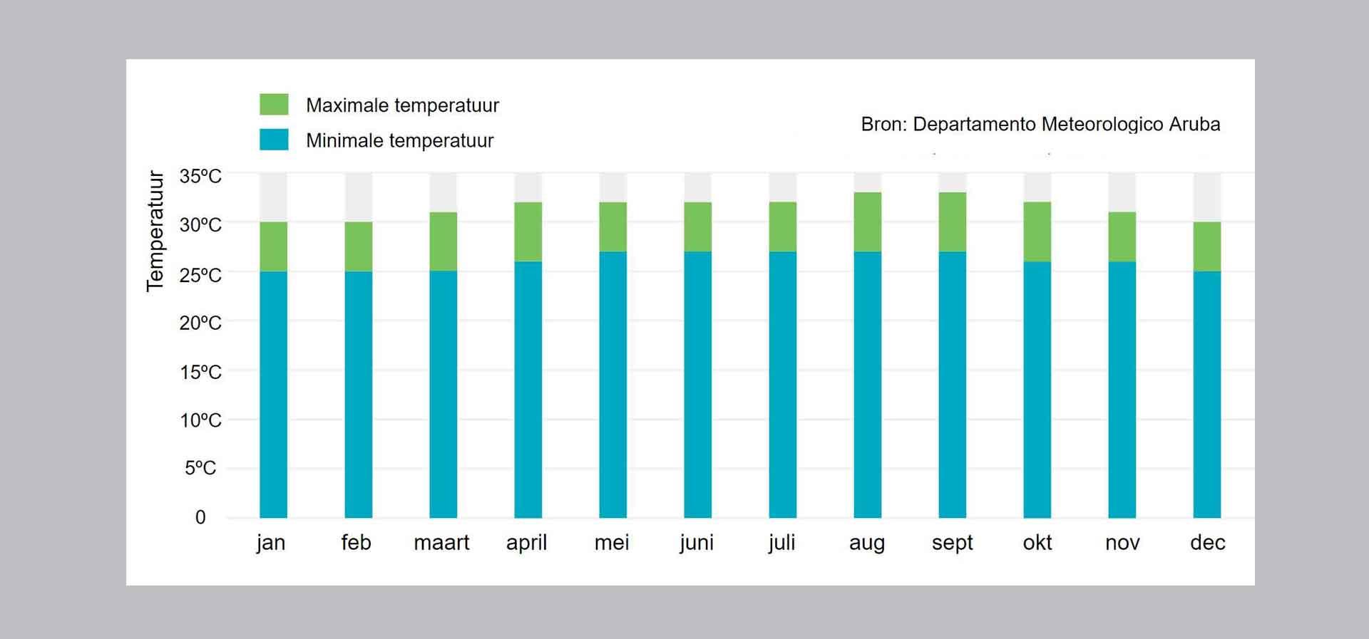 Vakantiewoning Aruba temperatuur2 - ALGEMENE INFORMATIE